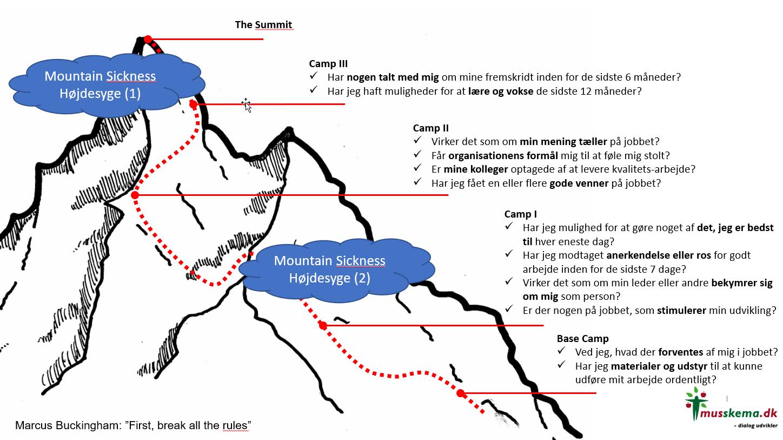 Onboarding_bjerget