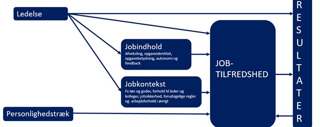 Påvirkning på jobtilfredshed