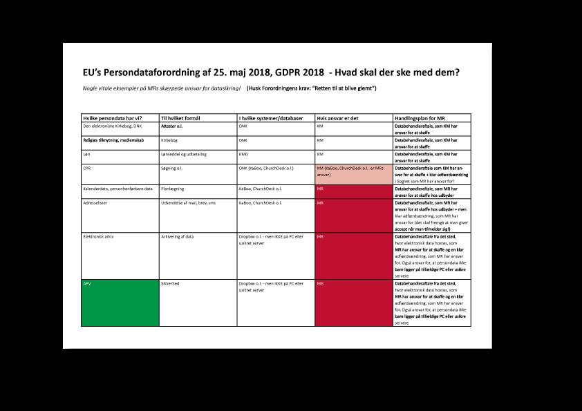 EU's persondataforordning 25. maj 2018 - skal tages ganske alvorligt! Case: 2.000 danske menighedsråd.